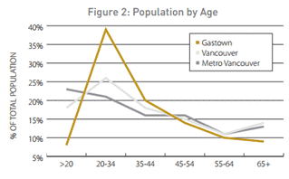 Gastown's population by age