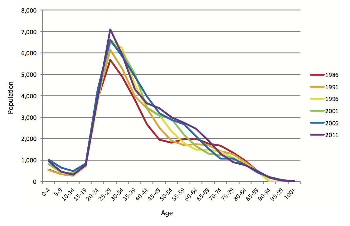 West End's Age Demographics