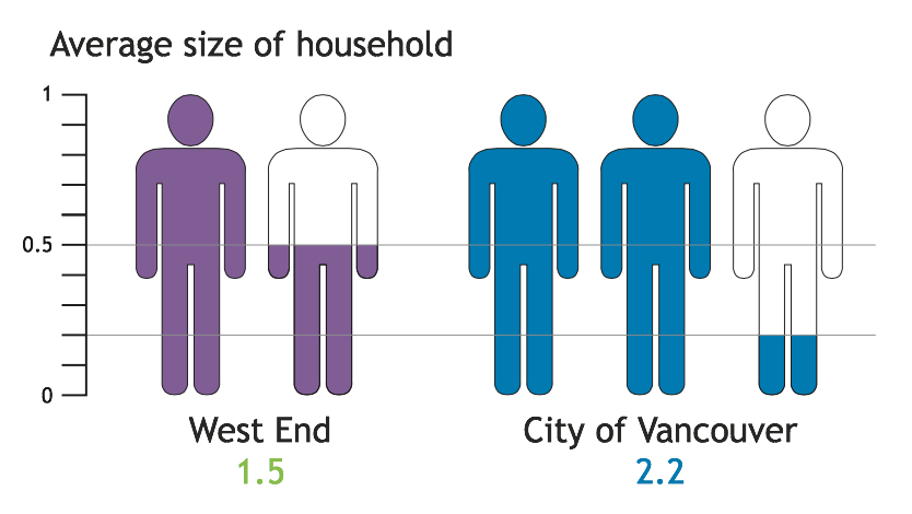 Average Size of household Vancouver