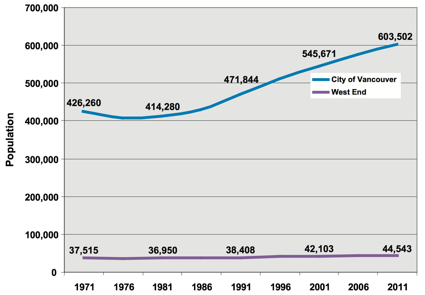 West End Population Growth 1970-2011