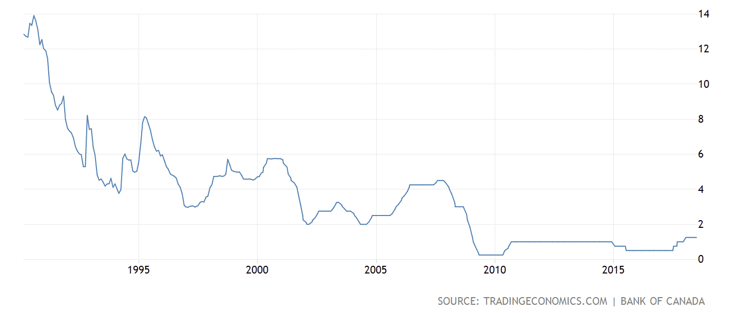 Bank of Canada Prime Rate 25 years