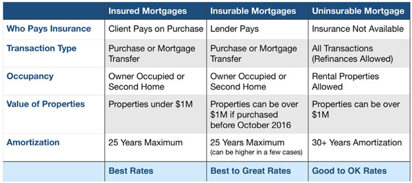Insured Insurable and Uninsurable Mortgage Chart